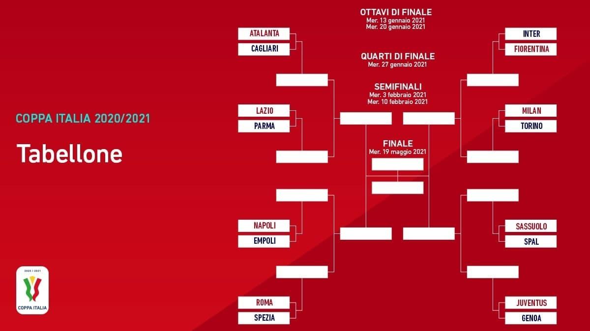 Кубок Италии 2020/21: гипотетическое миланское дерби в четвертьфинале (+Фото) - изображение 1
