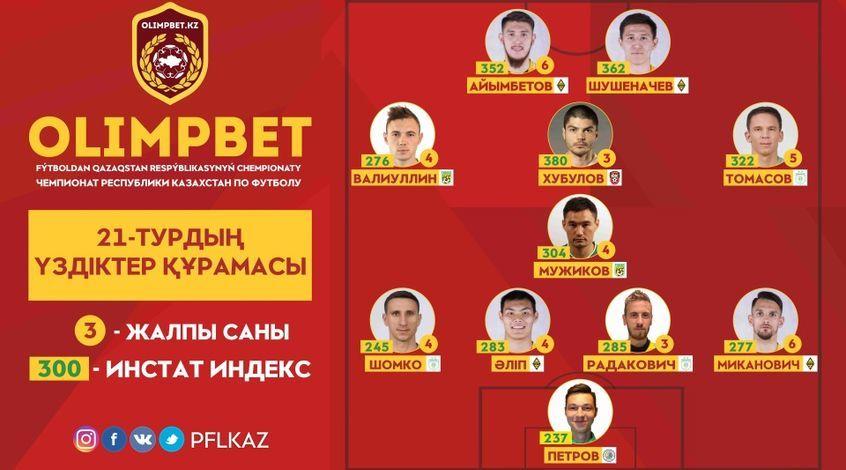 InStat-сборная 21-го тура OLIMPBET-Чемпионата Казахстана