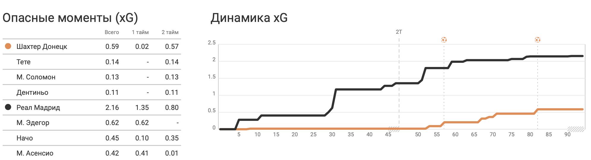 """""""Шахтер"""" - """"Реал"""" в цифрах WyScout: провал """"Сливочных"""", эффективные замены и рассвет Дентиньо - изображение 11"""