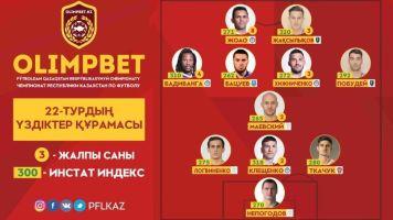 InStat-сборная 22-го тура OLIMPBET-Чемпионата Казахстана
