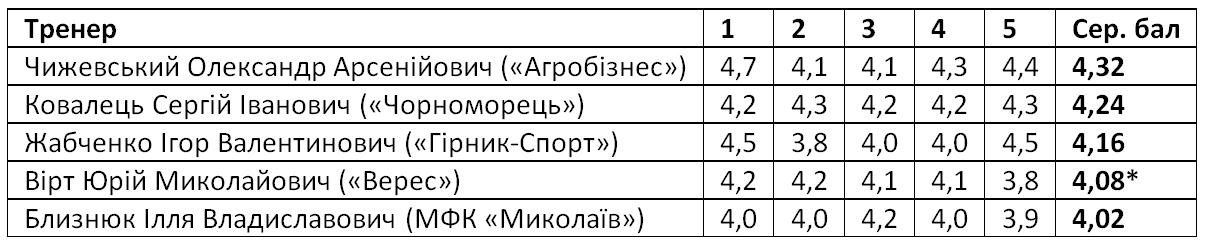 Олександр Чижевський – найкращий тренер Першої ліги 2020 року