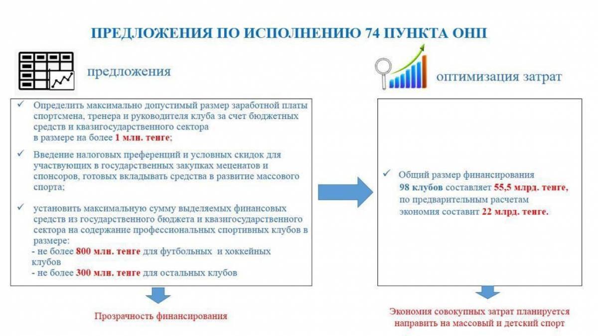 В чемпионате Казахстана планируют ввести потолок зарплат - изображение 1