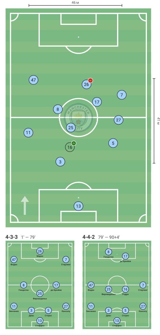 """Зинченко против """"Манчестер Юнайтед"""" в цифрах WyScout: """"съев"""" Рэшфорда и совершив больше всех действий - изображение 1"""