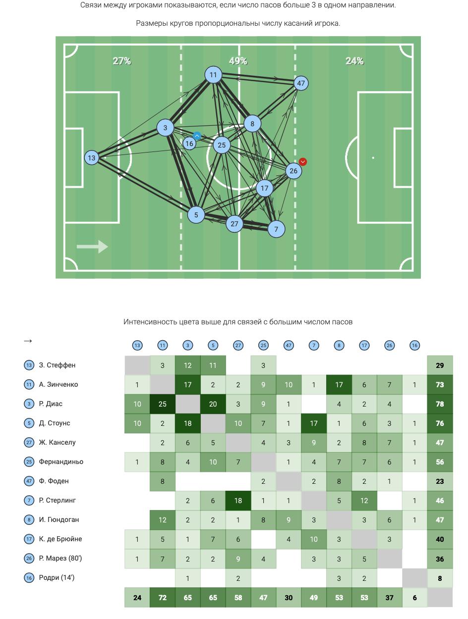 """Зинченко против """"Манчестер Юнайтед"""" в цифрах WyScout: """"съев"""" Рэшфорда и совершив больше всех действий - изображение 6"""