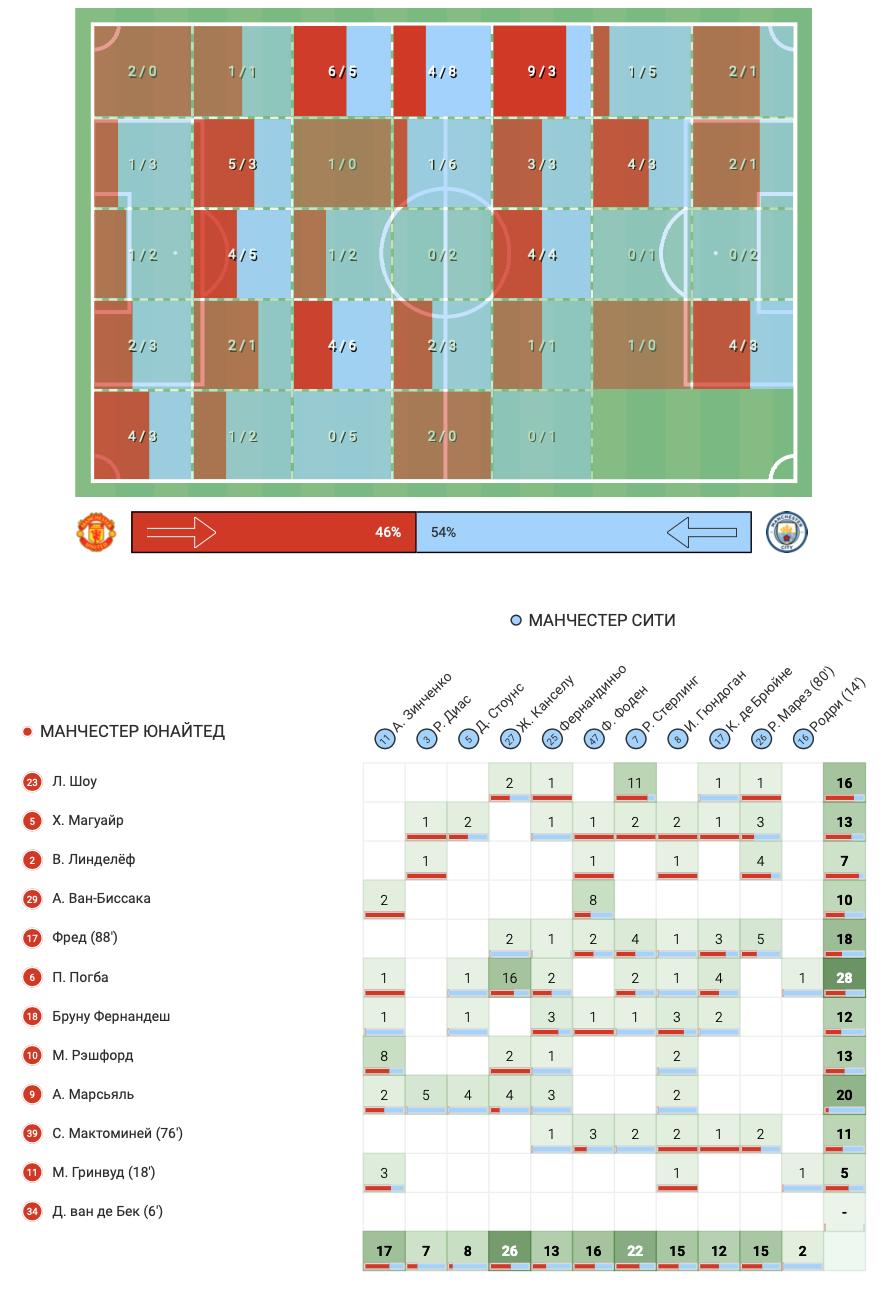 """Зинченко против """"Манчестер Юнайтед"""" в цифрах WyScout: """"съев"""" Рэшфорда и совершив больше всех действий - изображение 7"""