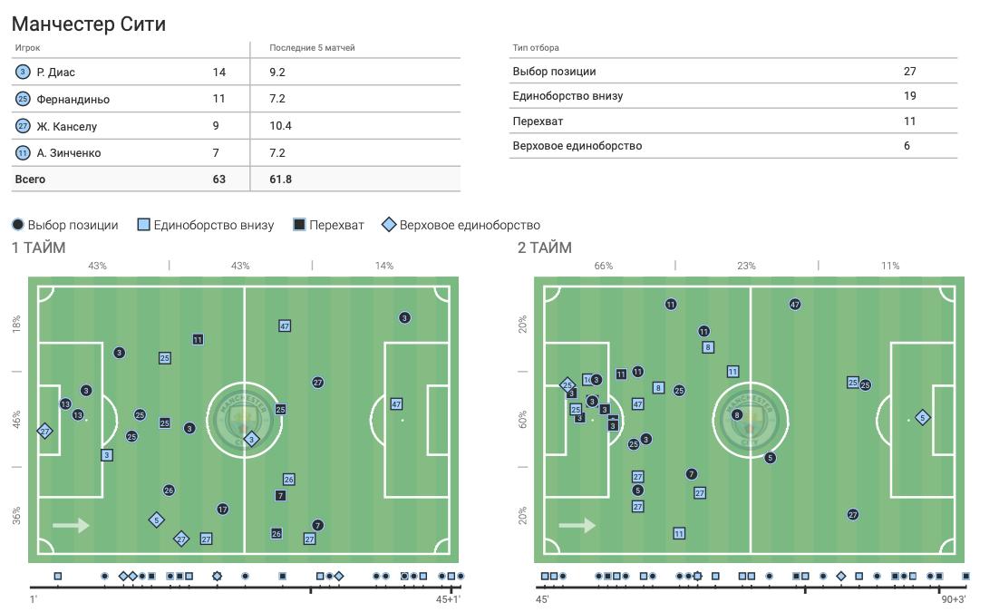 """Зинченко против """"Манчестер Юнайтед"""" в цифрах WyScout: """"съев"""" Рэшфорда и совершив больше всех действий - изображение 8"""