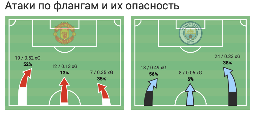 """Зинченко против """"Манчестер Юнайтед"""" в цифрах WyScout: """"съев"""" Рэшфорда и совершив больше всех действий - изображение 2"""