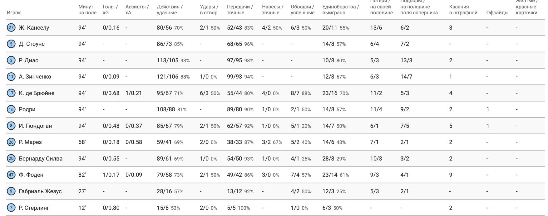 "Зинченко против ""Брайтона"" в цифрах WyScout: активность и игра на атаку - изображение 3"