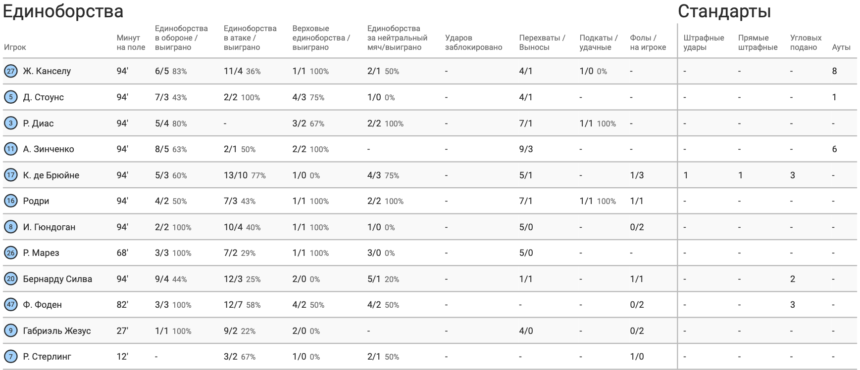 "Зинченко против ""Брайтона"" в цифрах WyScout: активность и игра на атаку - изображение 4"