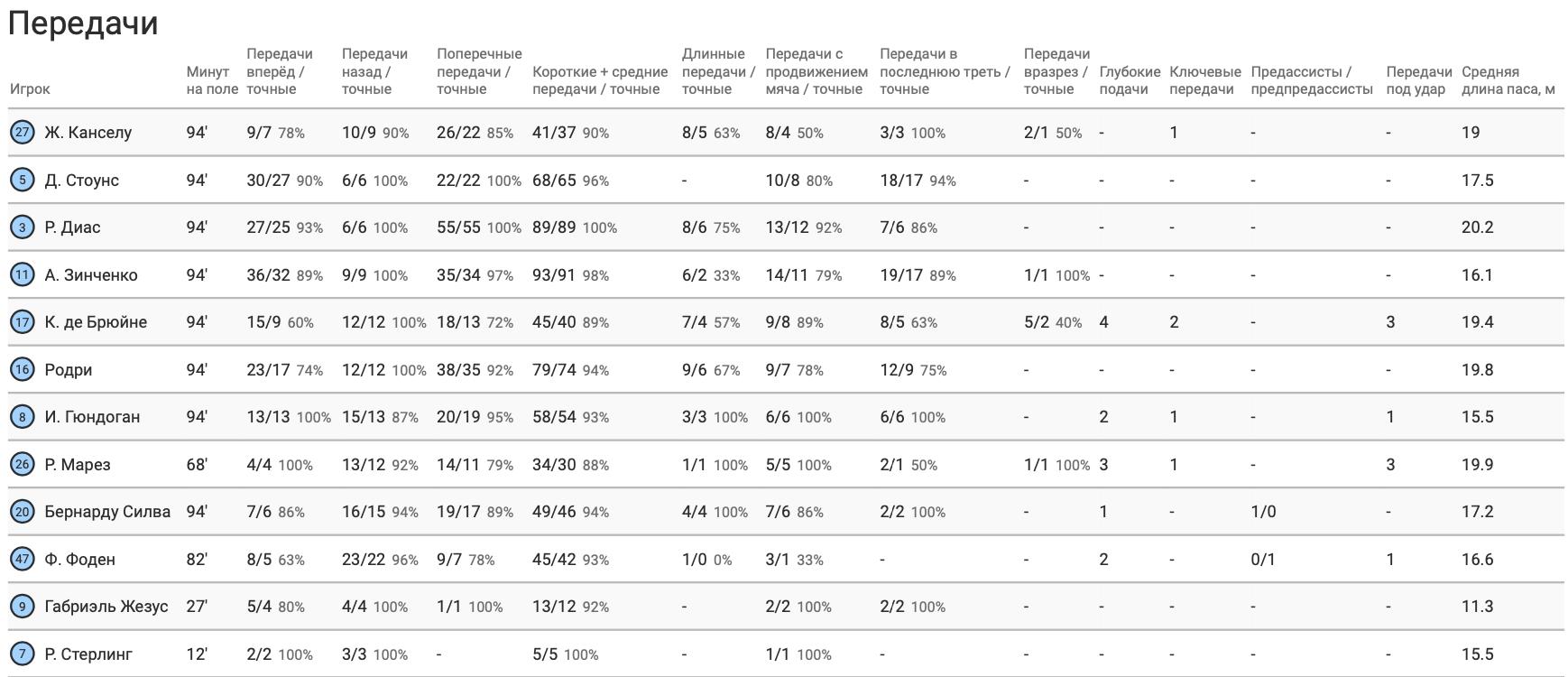 "Зинченко против ""Брайтона"" в цифрах WyScout: активность и игра на атаку - изображение 7"