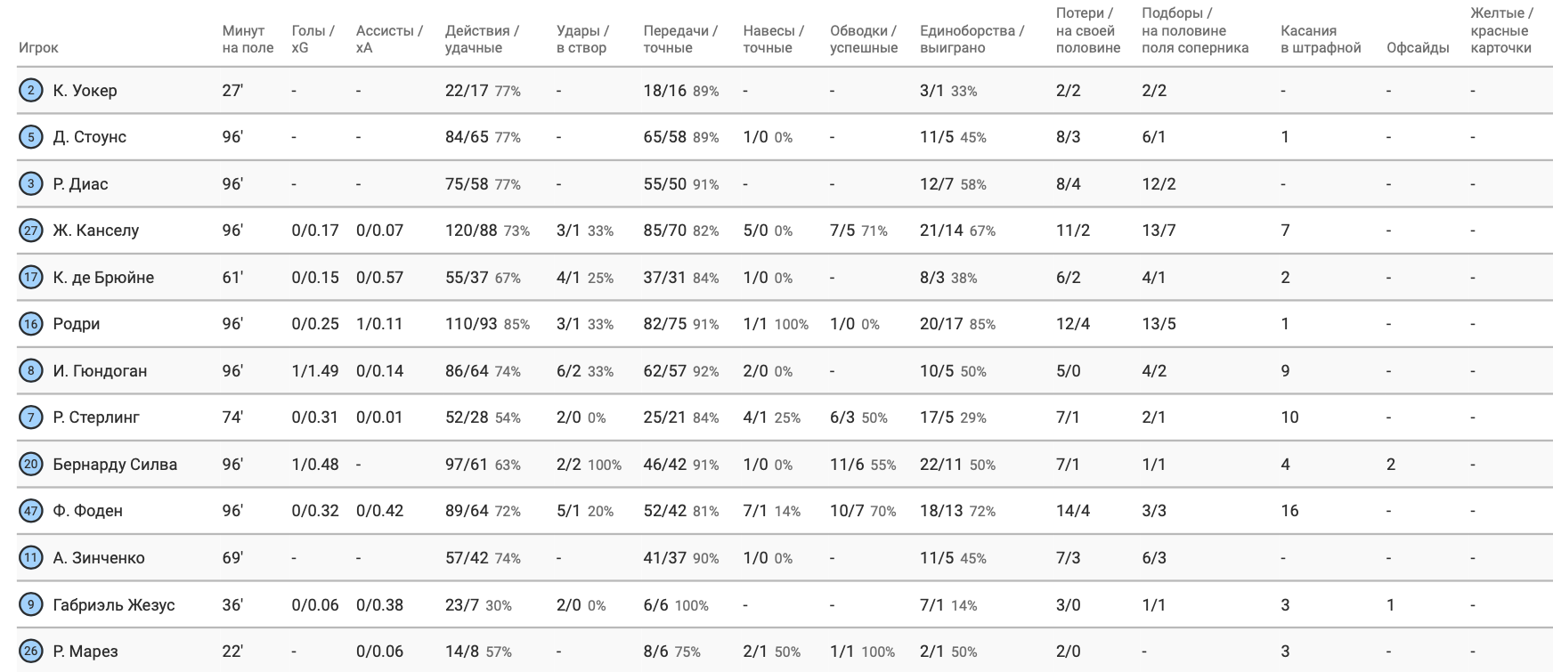 """Зинченко против """"Астон Виллы"""" в цифрах WyScout: меньшая активность и фингал - изображение 4"""