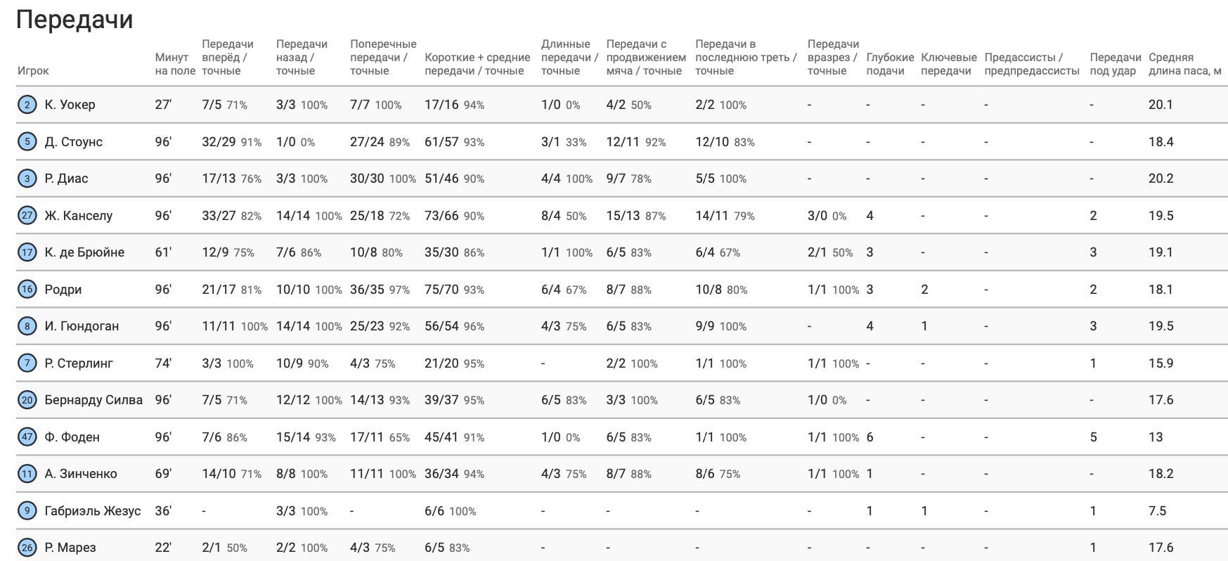 """Зинченко против """"Астон Виллы"""" в цифрах WyScout: меньшая активность и фингал - изображение 5"""