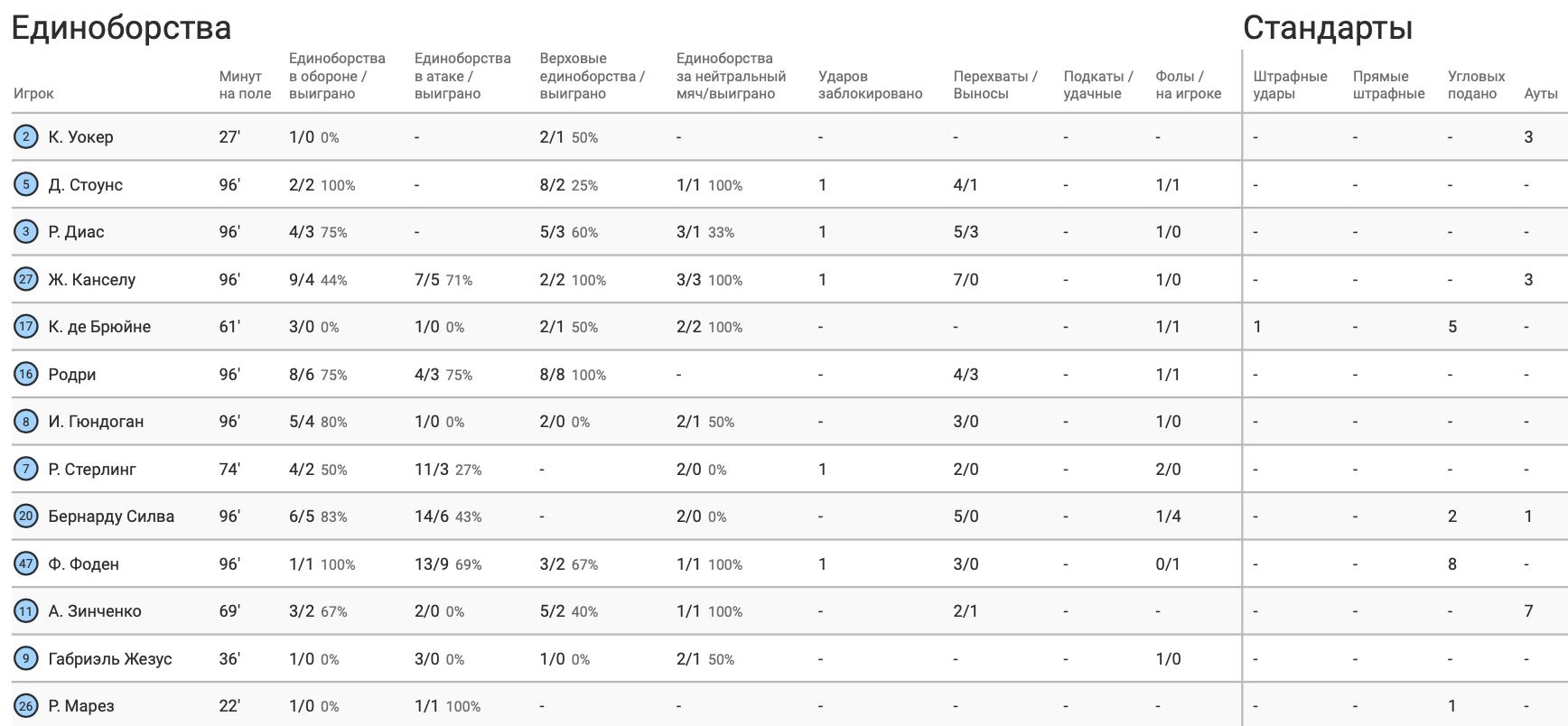 """Зинченко против """"Астон Виллы"""" в цифрах WyScout: меньшая активность и фингал - изображение 7"""