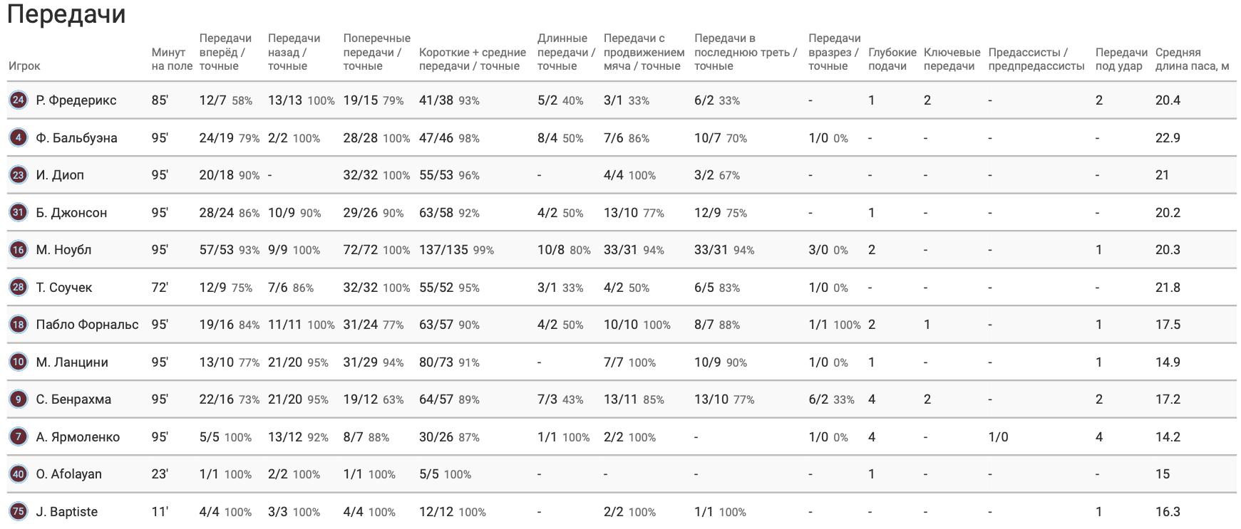 """Ярмоленко в матче против """"Донкастера"""" в цифрах WyScout: первый гол года при 2 попытках, или Игра центрфорвардом - изображение 4"""