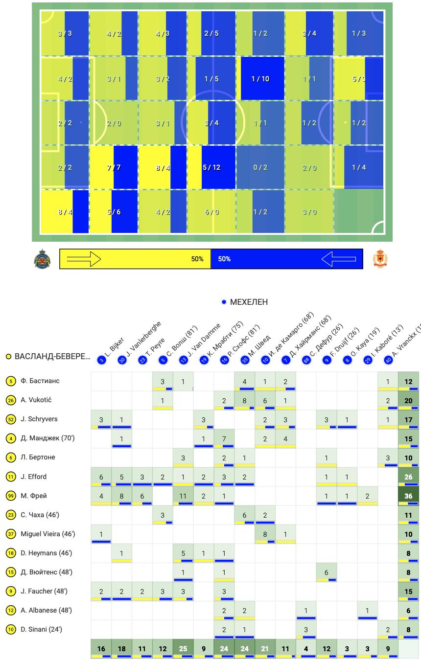 """Марьян Швед против """"Васланд-Беверена"""": лучший матч за последние годы, или Идеальная игра украинца - изображение 10"""